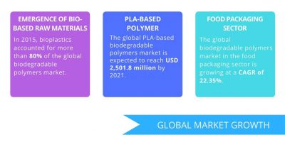 Three Factors Driving The Global Biodegradable Polymers Market | Greener Package
